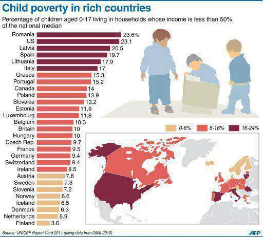Child poverty in rich countries | Bobbi's Blog