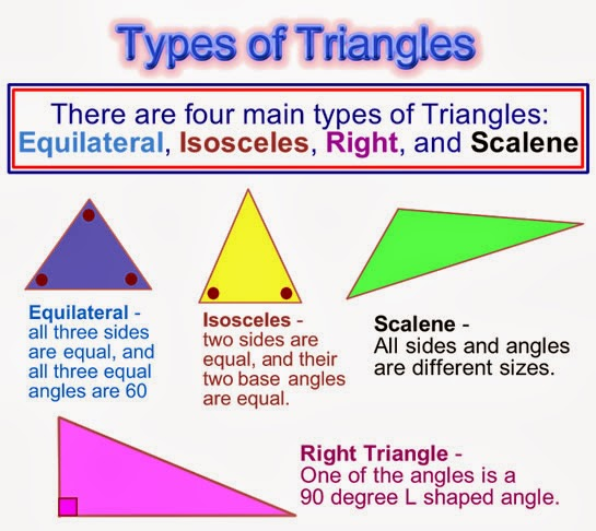 types of triangles - 545×486
