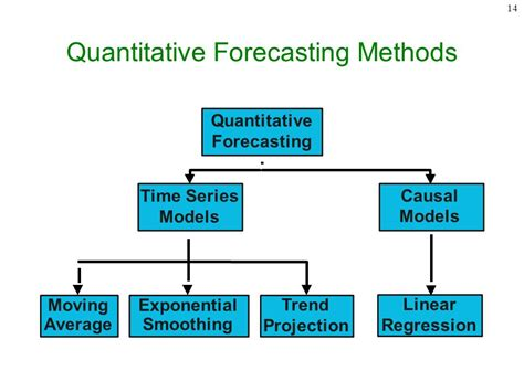 Chapter 15 Demand Management & Forecasting - ppt download