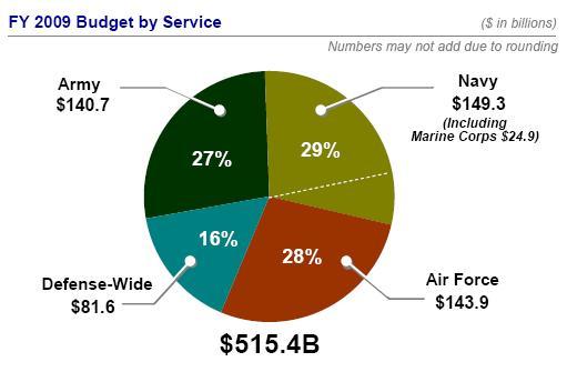 defense budgets todd probert - 511×335