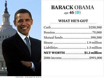 How much are McCain, Clinton, and Obama worth? (Hint ...