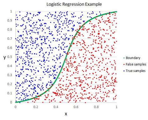 A Short Introduction - Logistic Regression Algorithm ...