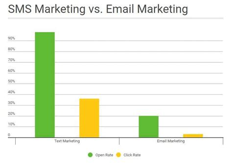 SMS Marketing vs. Email Marketing: The 2017 Comparison