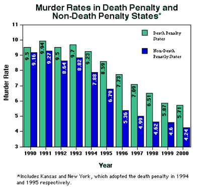 Capital Punishment: Does the death penalty reduce crime in ...