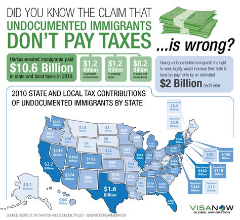 CI Post #2…Do Immigrants Pay Taxes?